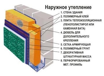 Мокрый фасад. Технология монтажа системы утепления мокрого фасада