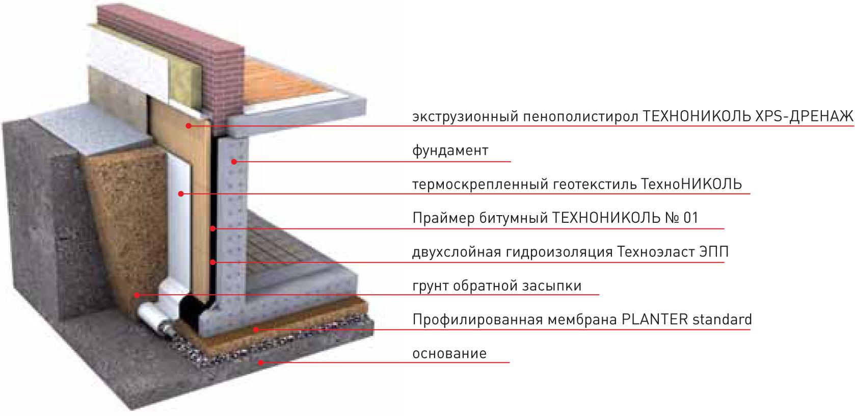 Как сделать гидроизоляцию фундамента и стен